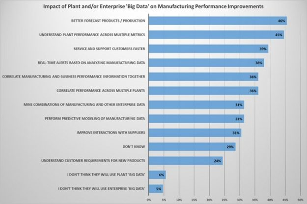 Manufacturing Performance