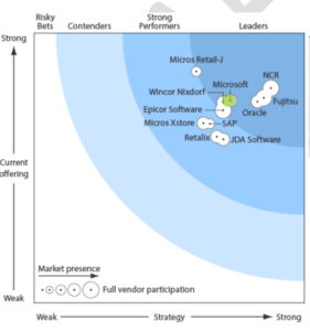 Forrester POS Survey Results