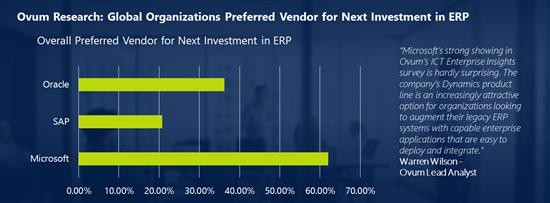 Ovum Research Preferred ERP Vendors