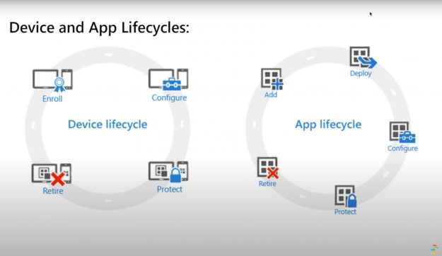 Device and App Lifestyle
