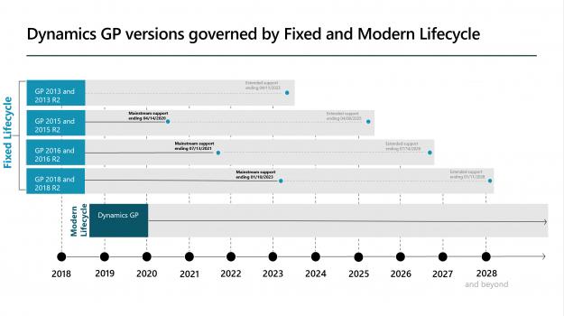 2021-Dynamics_gp_versions_lifecycle