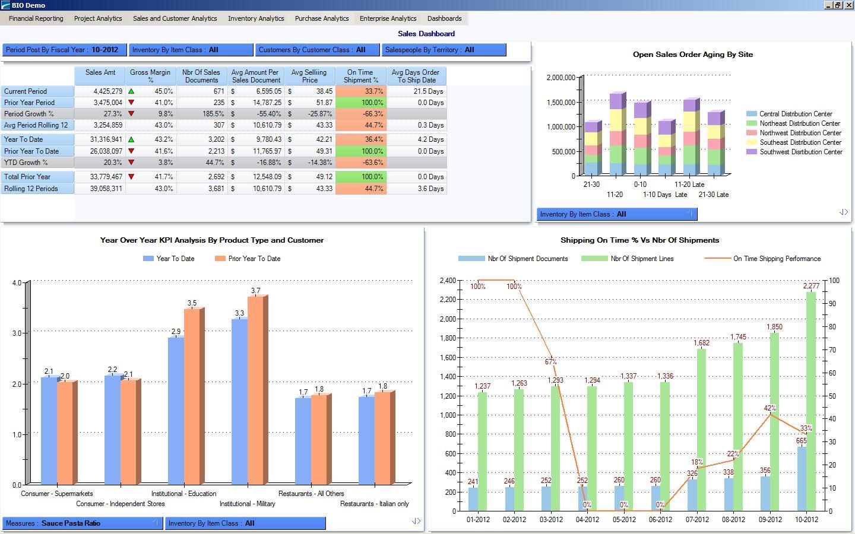 Key performance indicators of the enterprise. Analysis of performance indicators of the enterprise 66