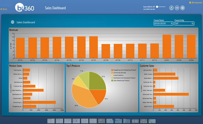 Dashboards for Dynamics AX Retail Users - ERP Software Blog