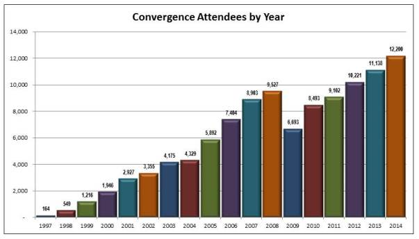 Attendance by Year