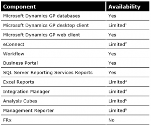 Dynamics on Azure Component Availability
