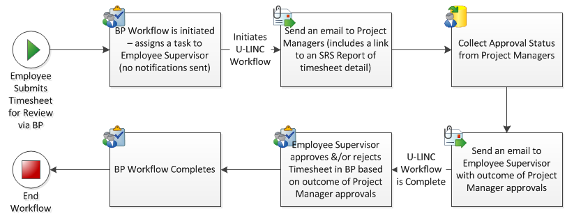 Business Portal Workflow Image