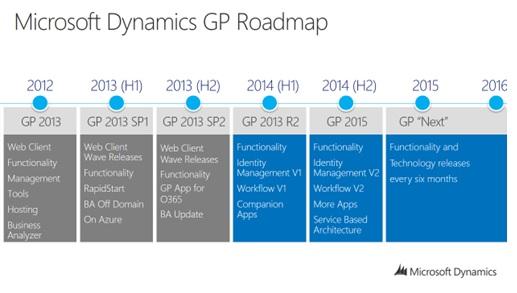 Microsoft Dynamics GP Release Timeline