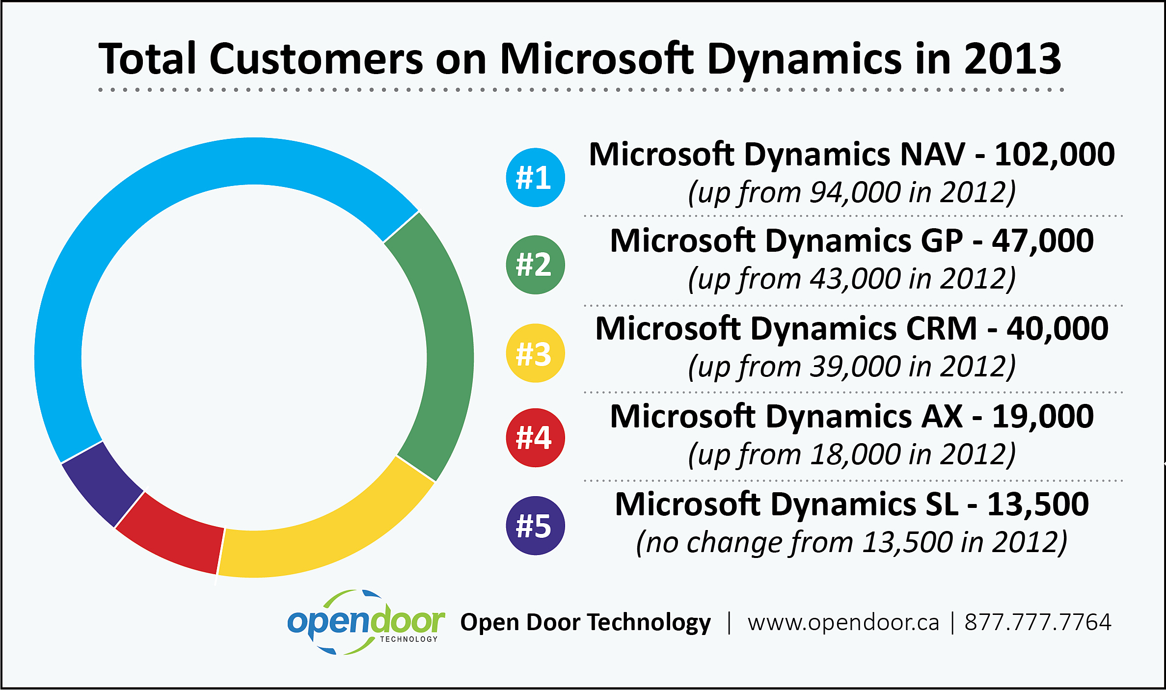 How Many Companies Use Microsoft Dynamics Nav Erp