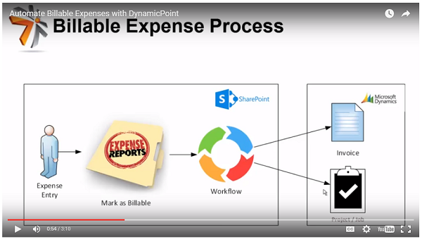 DynamicPoint Automate Billable Expenses