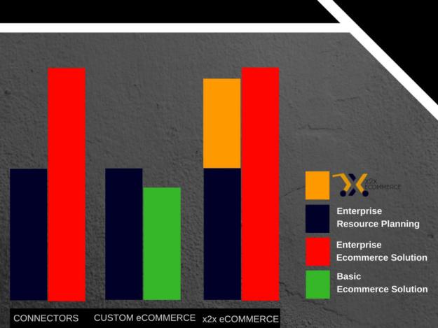 enterprise ecommerce erp ecommerce and x2x ecommerce