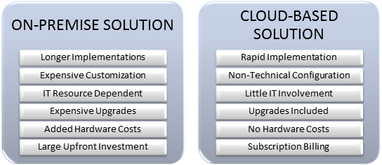 Cloud vs On-prem