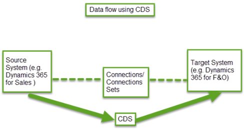 Enabling Prospect to Cash Integration using Common Data Service in