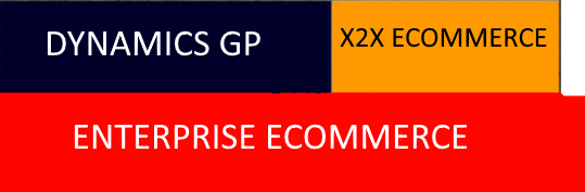 Using tools like x2x eCommerce integrates eCommerce with Dynamics GP ERP