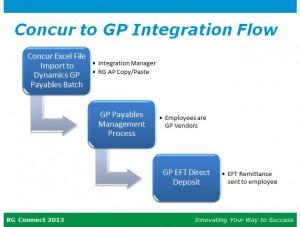 Concur to Microsoft Dynamics GP integration flow graphic