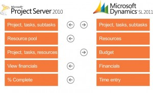 Microsoft Dynamics SL and Project Server 2010 Connector