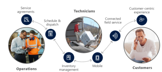 Dynamics AX and the Internet of Things: Offering New