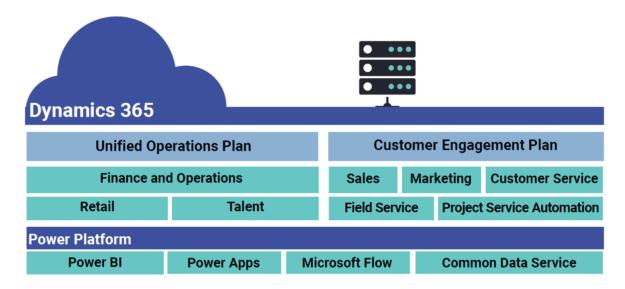 A Bird's-Eye View of Microsoft Dynamics 365 - ERP Software Blog