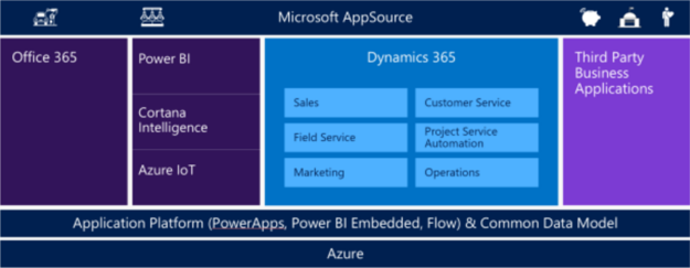 PowerApps, Flow, and Common Data Model – The Pillars of