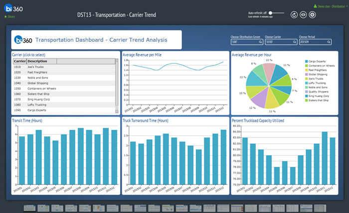 Dynamics Ax Dashboards For Manufacturing And Distribution