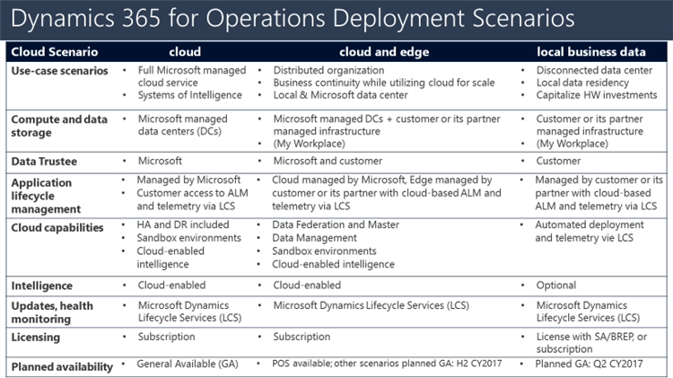 Deployment Options of Dynamics 365 for Operations