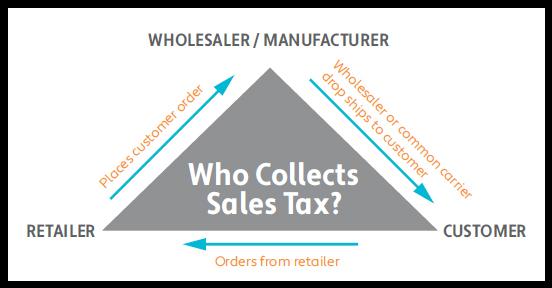 DropShip-SalesTax