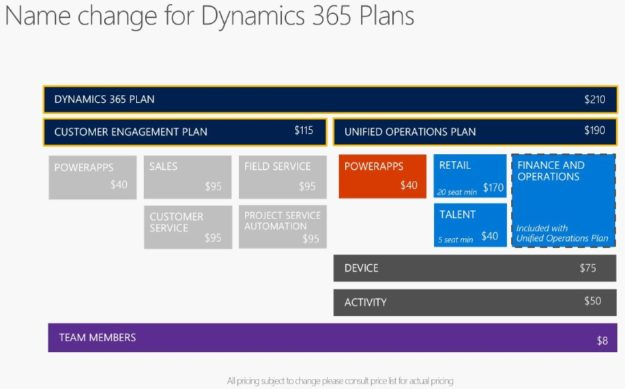 microsoft dynamics 365 plans pricing and licensing