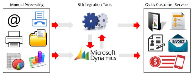 Dynamics AX Office_erp blog_figure3