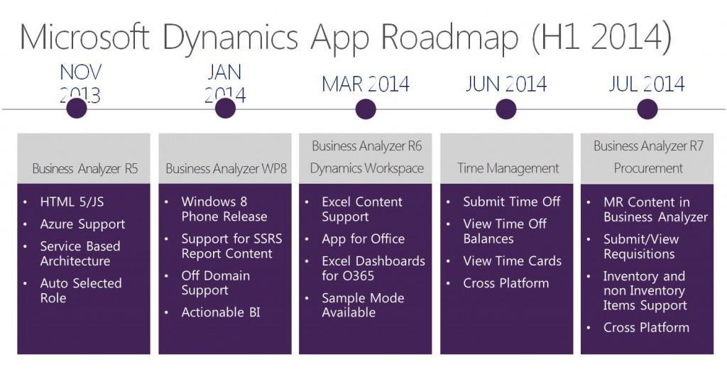 Microsoft Dynamics Apps