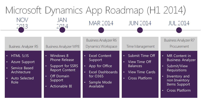 Microsoft Dynamics Gp The Road Ahead Erp Software Blog