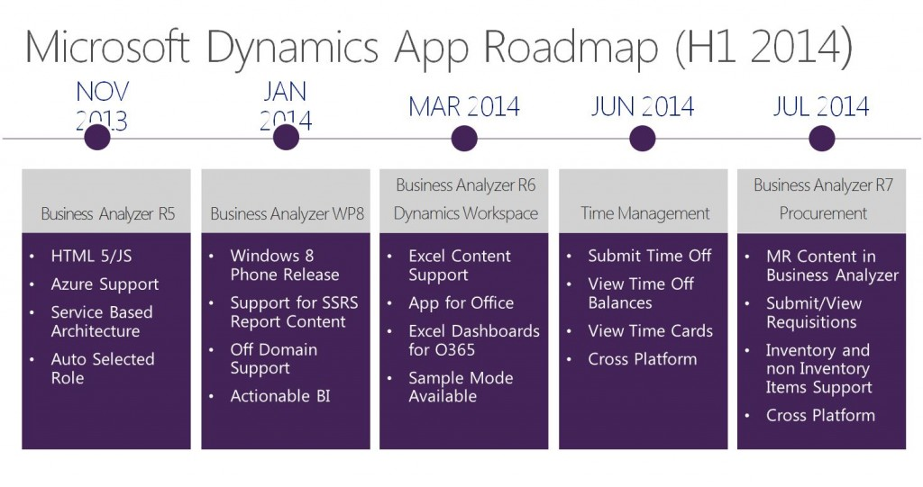 Dynamics_App_Roadmap