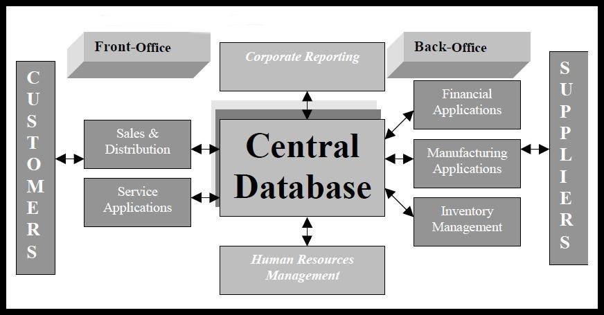ERP Software Diagram