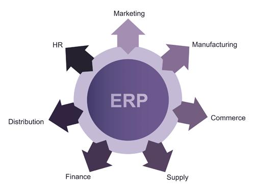 ERP_definition