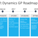 Is Dynamics GP dead? roadmap
