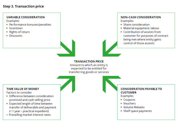 IFRS 15 Determining the Transaction Price and how it is supported with Microsoft Dynamics