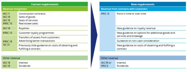 IFRS 15 Versus IAS 18 and IAS 11