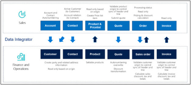 Steps to Integrate ERP and CRM in Dynamics 365 | Indusa (now Synoptek)