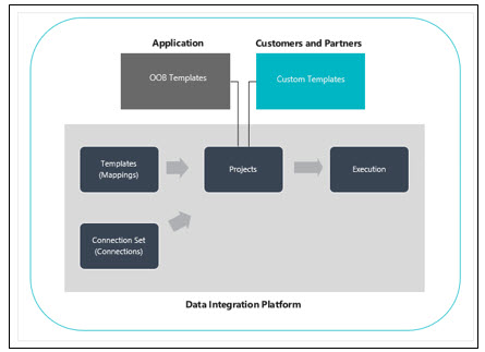 Steps to Integrate ERP and CRM in Dynamics 365 | Indusa (now