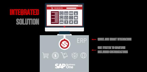integrated e-commerce explained