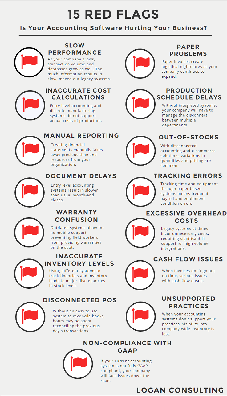 Logan Consulting 15 Red Flags Is Your Accounting System Hurting Your Business Infographic