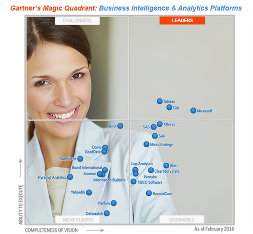 Microsoft's Business Intelligence Marked As Leader by Gartner