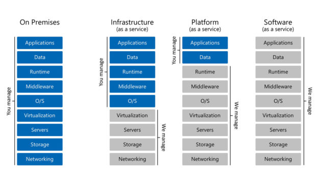 microsoft-cloud-services-turnkey-technologies-separation-of-duties-resized