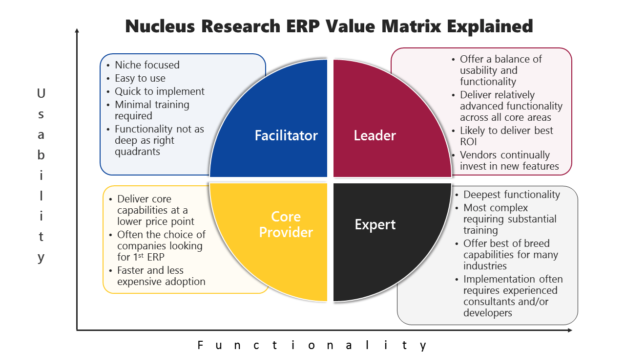 Diagram explaining what types of systems fall into each category of the Nucleus Research Value Matrix