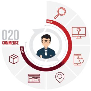 O2O commerce
