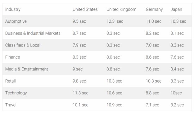 Load Load Time Averages Global - Sana Commerce