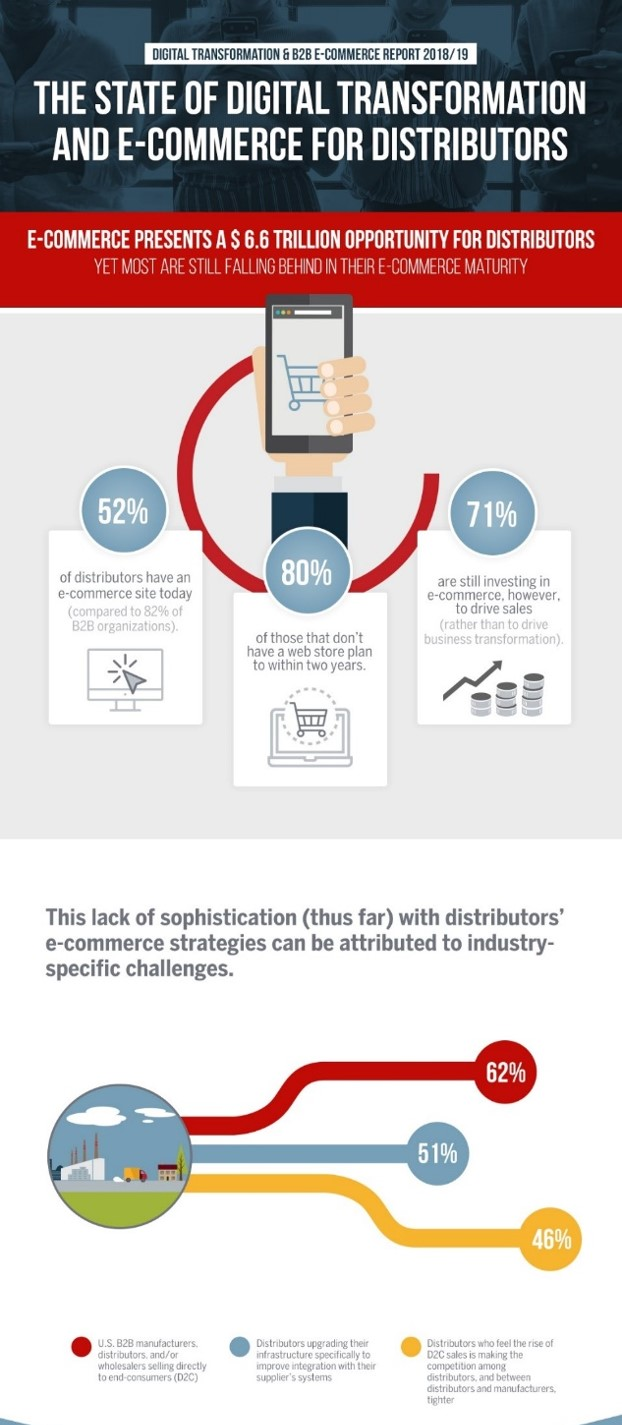 distributor e-commerce challenges infographic