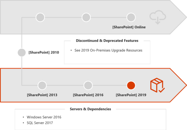 SharePoint Upgrades and Migrations