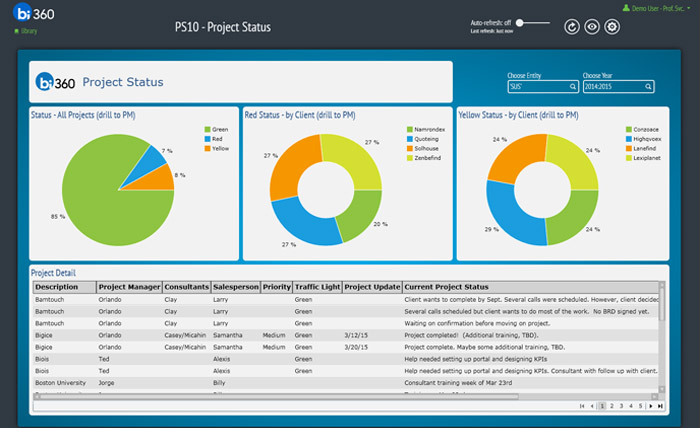 Project Status Dashboards for AX