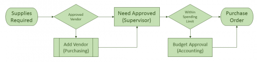 Purchase requisition workflow flowchart