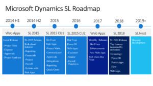 Dynamics SL roadmap
