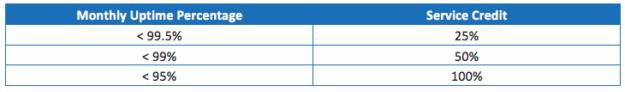 SLA-chart1
